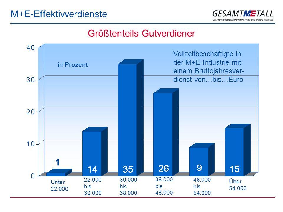 M+E-Effektivverdienste Vollzeitbeschäftigte in der M+E-Industrie mit einem Bruttojahresver- dienst von…bis…Euro in Prozent Unter 22.000 22.000 bis 30.000 30.000 bis 38.000 38.000 bis 46.000 46.000 bis 54.000 Über 54.000 1 Größtenteils Gutverdiener