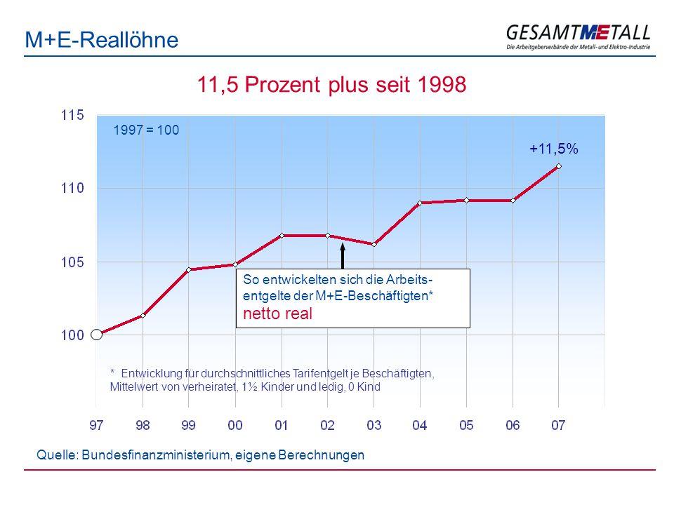M+E-Reallöhne 1997 = 100 Quelle: Bundesfinanzministerium, eigene Berechnungen +11,5% * Entwicklung für durchschnittliches Tarifentgelt je Beschäftigten, Mittelwert von verheiratet, 1½ Kinder und ledig, 0 Kind 11,5 Prozent plus seit 1998 So entwickelten sich die Arbeits- entgelte der M+E-Beschäftigten* netto real