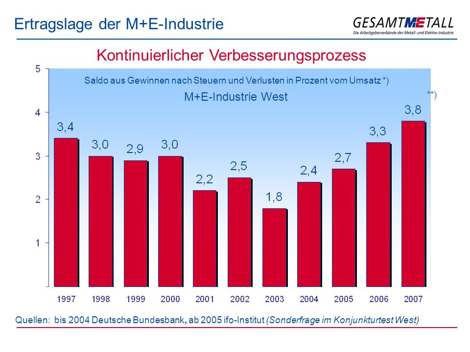 Ertragslage der M+E-Industrie Quellen: bis 2004 Deutsche Bundesbank, ab 2005 ifo-Institut (Sonderfrage im Konjunkturtest West) Saldo aus Gewinnen nach Steuern und Verlusten in Prozent vom Umsatz *) M+E-Industrie West Kontinuierlicher Verbesserungsprozess **)