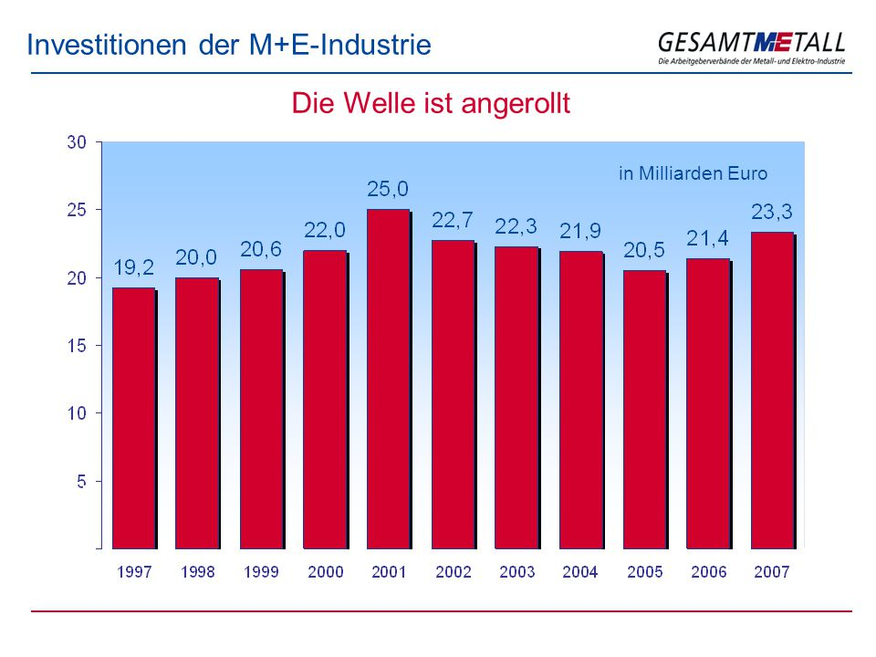 Investitionen der M+E-Industrie Die Welle ist angerollt in Milliarden Euro