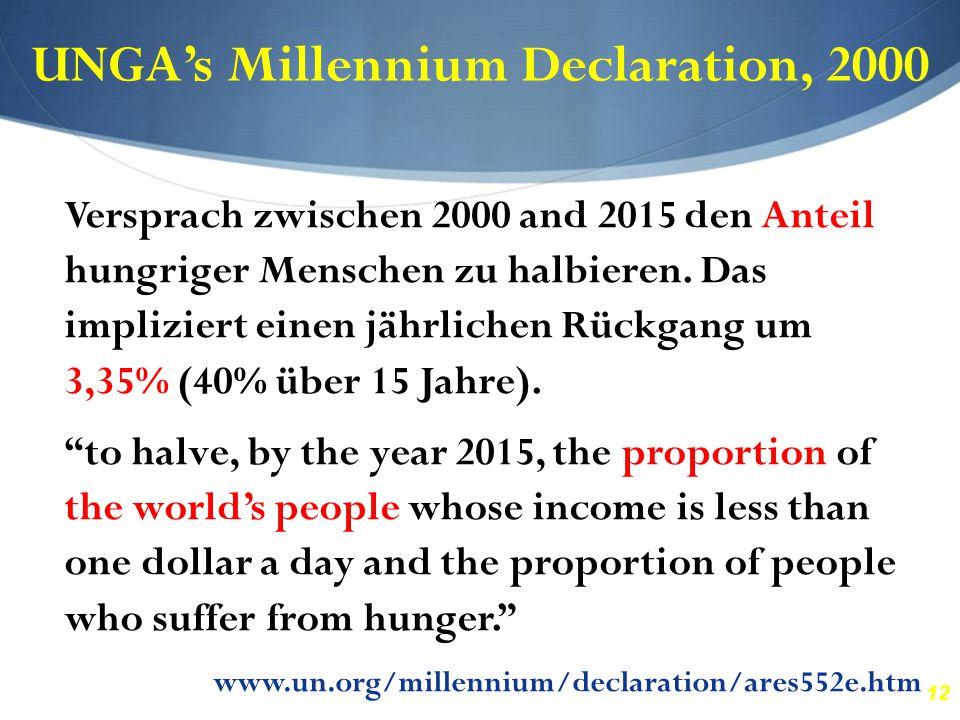 12 UNGA's Millennium Declaration, 2000 Versprach zwischen 2000 and 2015 den Anteil hungriger Menschen zu halbieren. Das impliziert einen jährlichen Rü