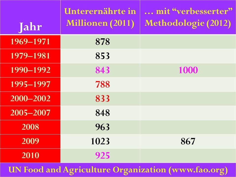 """38 Jahr Unterernährte in Millionen (2011) … mit """"verbesserter"""" Methodologie (2012) 1969–1971 878 1979–1981 853 1990–1992 8431000 1995–1997 788 2000–20"""