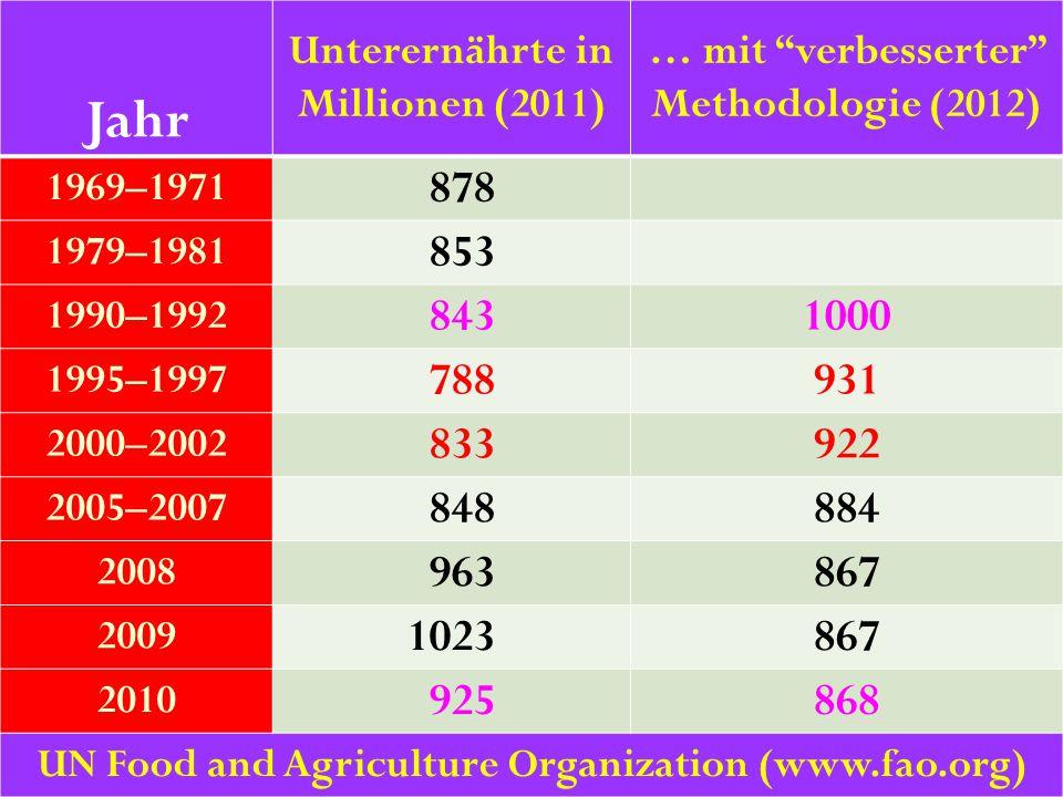"""39 Jahr Unterernährte in Millionen (2011) … mit """"verbesserter"""" Methodologie (2012) 1969–1971 878 1979–1981 853 1990–1992 8431000 1995–1997 788931 2000"""