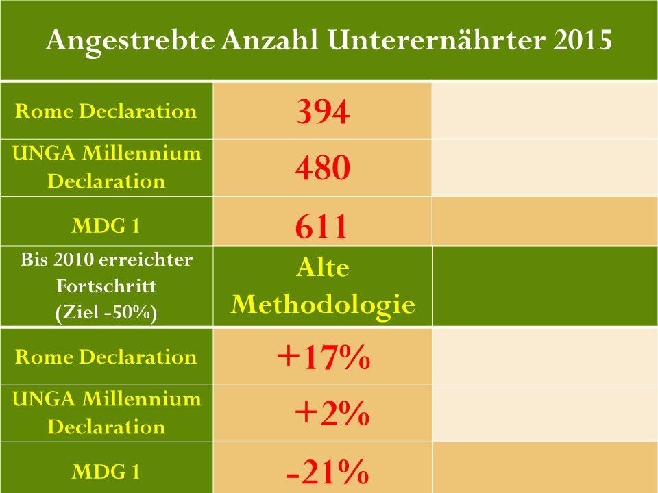 41 Angestrebte Anzahl Unterernährter 2015 Rome Declaration 394 UNGA Millennium Declaration 480 MDG 1 611 Bis 2010 erreichter Fortschritt (Ziel -50%) A