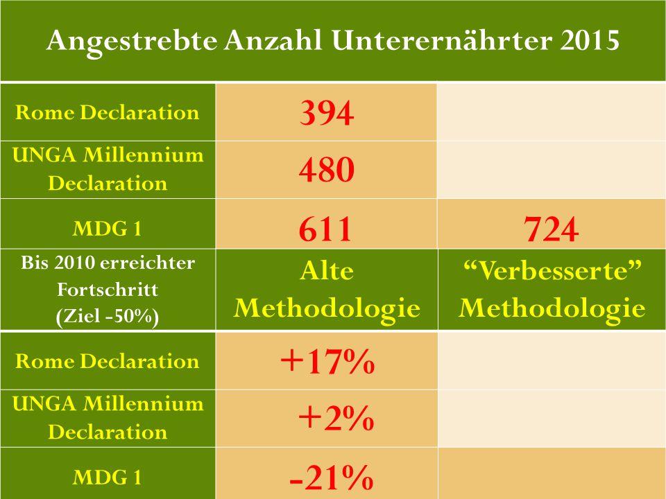 42 Angestrebte Anzahl Unterernährter 2015 Rome Declaration 394 UNGA Millennium Declaration 480 MDG 1 611724 Bis 2010 erreichter Fortschritt (Ziel -50%