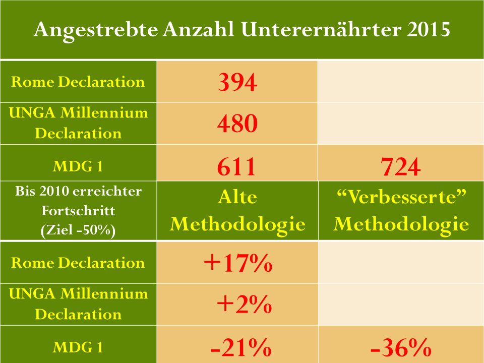 43 Angestrebte Anzahl Unterernährter 2015 Rome Declaration 394 UNGA Millennium Declaration 480 MDG 1 611724 Bis 2010 erreichter Fortschritt (Ziel -50%