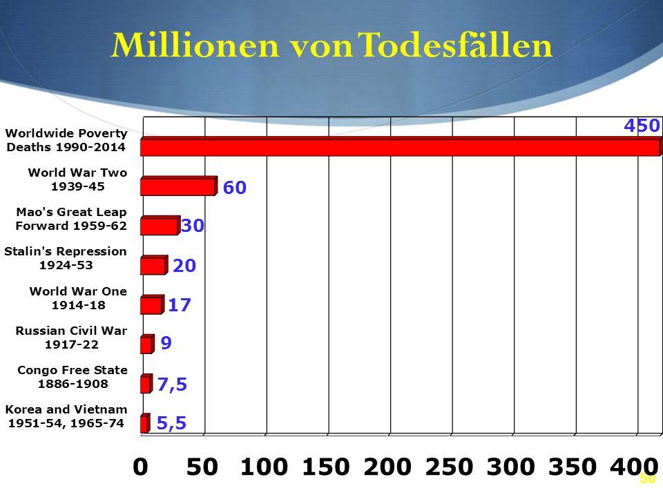 50 Millionen von Todesfällen