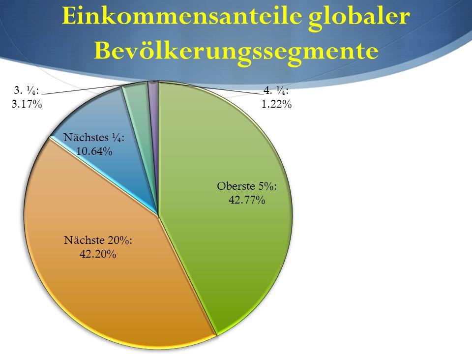 Einkommensanteile globaler Bevölkerungssegmente