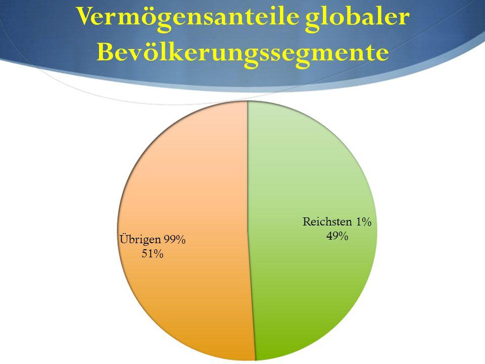 Vermögensanteile globaler Bevölkerungssegmente
