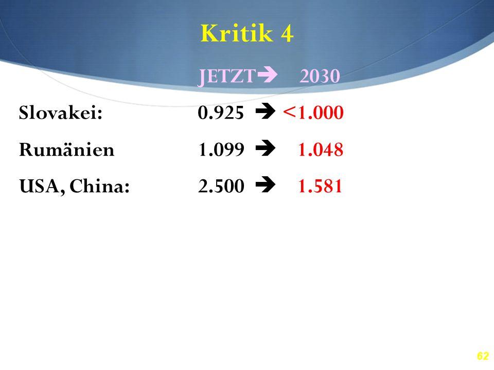 62 Kritik 4 JETZT  2030 Slovakei:0.925  <1.000 Rumänien1.099  1.048 USA, China:2.500  1.581 Nigeria:3.015  1.736 Brasilien:4.302  2.074 Honduras