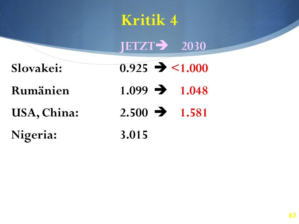 63 Kritik 4 JETZT  2030 Slovakei:0.925  <1.000 Rumänien1.099  1.048 USA, China:2.500  1.581 Nigeria:3.015  1.736 Brasilien:4.302  2.074 Honduras