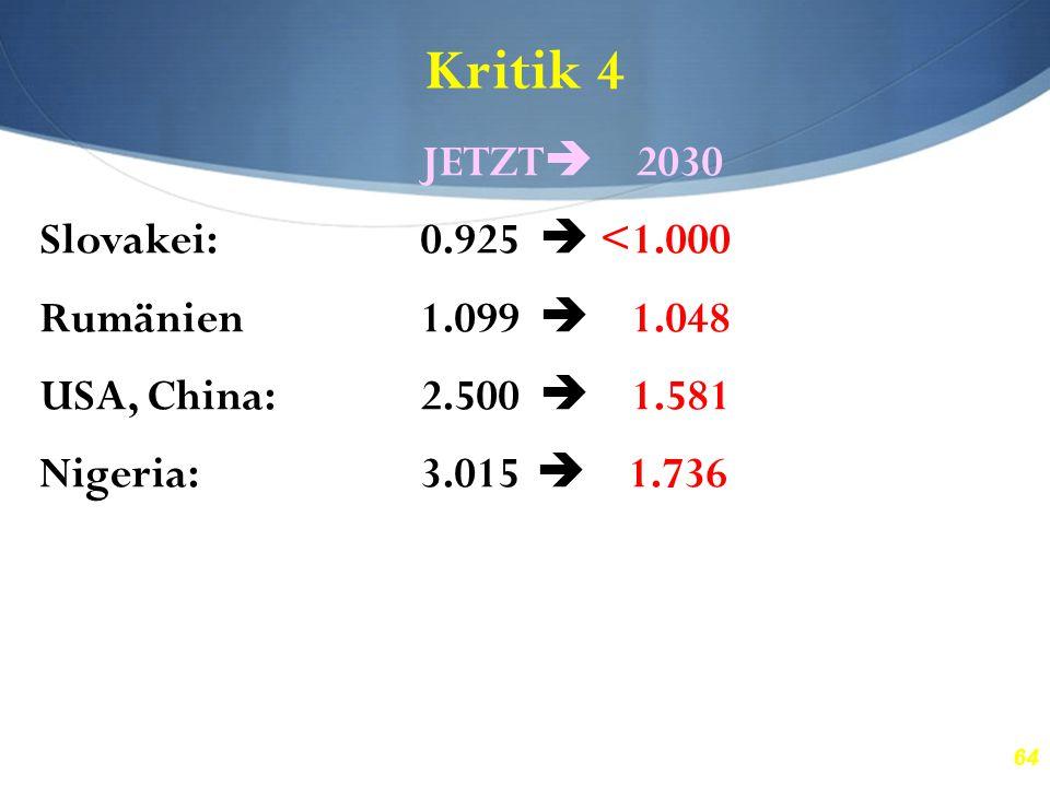 64 Kritik 4 JETZT  2030 Slovakei:0.925  <1.000 Rumänien1.099  1.048 USA, China:2.500  1.581 Nigeria:3.015  1.736 Brasilien:4.302  2.074 Honduras