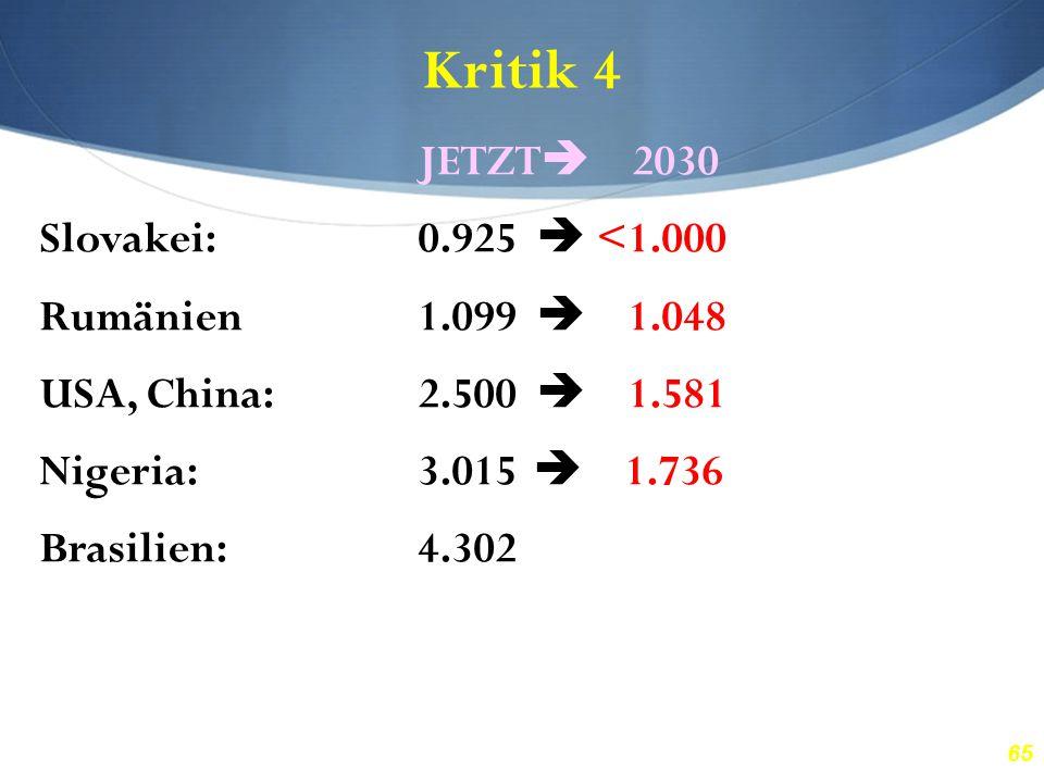 65 Kritik 4 JETZT  2030 Slovakei:0.925  <1.000 Rumänien1.099  1.048 USA, China:2.500  1.581 Nigeria:3.015  1.736 Brasilien:4.302  2.074 Honduras