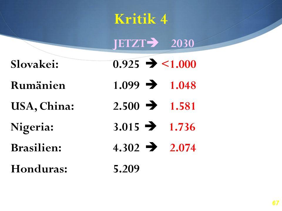 67 Kritik 4 JETZT  2030 Slovakei:0.925  <1.000 Rumänien1.099  1.048 USA, China:2.500  1.581 Nigeria:3.015  1.736 Brasilien:4.302  2.074 Honduras