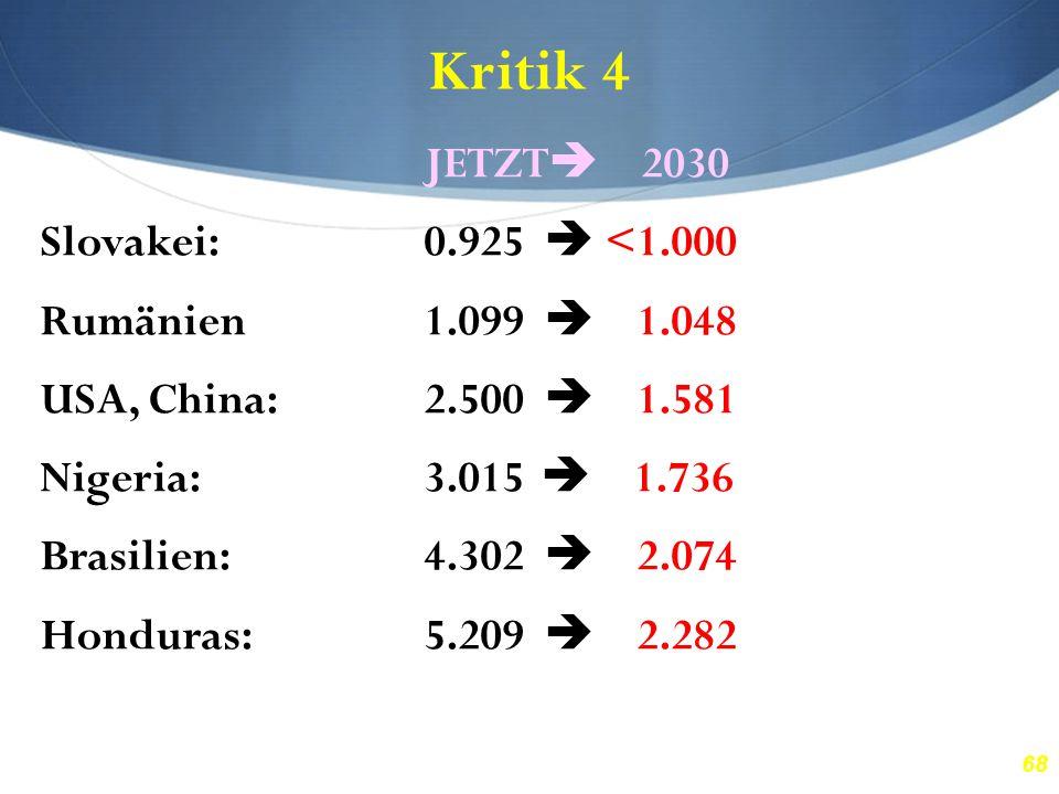 68 Kritik 4 JETZT  2030 Slovakei:0.925  <1.000 Rumänien1.099  1.048 USA, China:2.500  1.581 Nigeria:3.015  1.736 Brasilien:4.302  2.074 Honduras