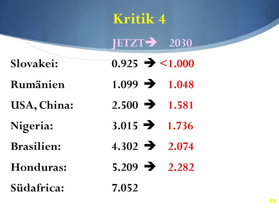69 Kritik 4 JETZT  2030 Slovakei:0.925  <1.000 Rumänien1.099  1.048 USA, China:2.500  1.581 Nigeria:3.015  1.736 Brasilien:4.302  2.074 Honduras