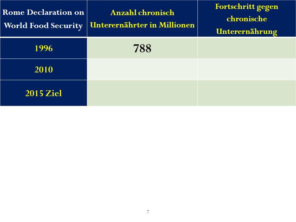58 Kritik 4 JETZT  2030 Slovakei:0.925  <1.000 Rumänien1.099  1.048 USA, China:2.500  1.581 Nigeria:3.015  1.736 Brasilien:4.302  2.074 Honduras:5.209  2.282 Südafrica:7.052  2.656
