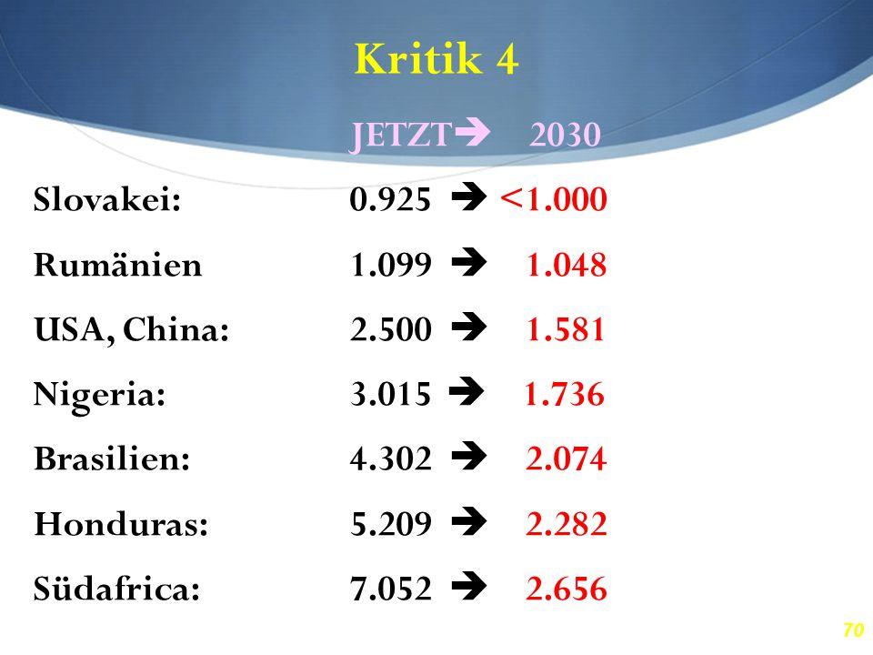 70 Kritik 4 JETZT  2030 Slovakei:0.925  <1.000 Rumänien1.099  1.048 USA, China:2.500  1.581 Nigeria:3.015  1.736 Brasilien:4.302  2.074 Honduras