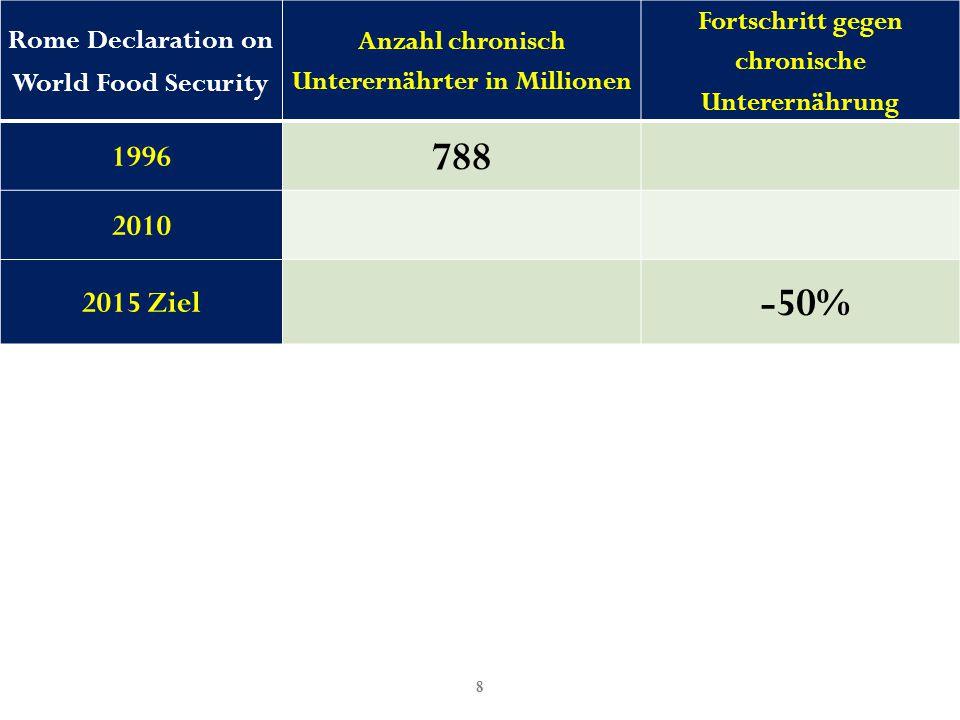 9 Rome Declaration on World Food Security Anzahl chronisch Unterernährter in Millionen Fortschritt gegen chronische Unterernährung 1996 788 2010 2015 Ziel 394 -50%