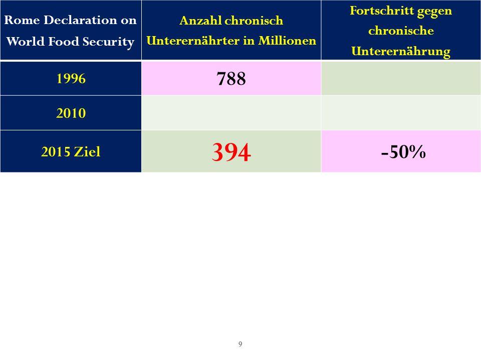 60 Kritik 4 JETZT  2030 Slovakei:0.925  <1.000 Rumänien1.099  1.048 USA, China:2.500  1.581 Nigeria:3.015  1.736 Brasilien:4.302  2.074 Honduras:5.209  2.282 Südafrica:7.052  2.656