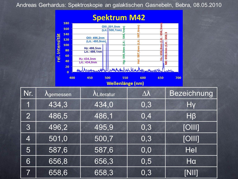 Andreas Gerhardus: Spektroskopie an galaktischen Gasnebeln, Bebra, 08.05.2010 Nr.λ gemessen λ Literatur ∆λBezeichnung 1434,3434,00,3Hγ 2486,5486,10,4Hβ 3496,2495,90,3[OIII] 4501,0500,70,3[OIII] 5587,6 0,0HeI 6656,8656,30,5Hα 7658,6658,30,3[NII]