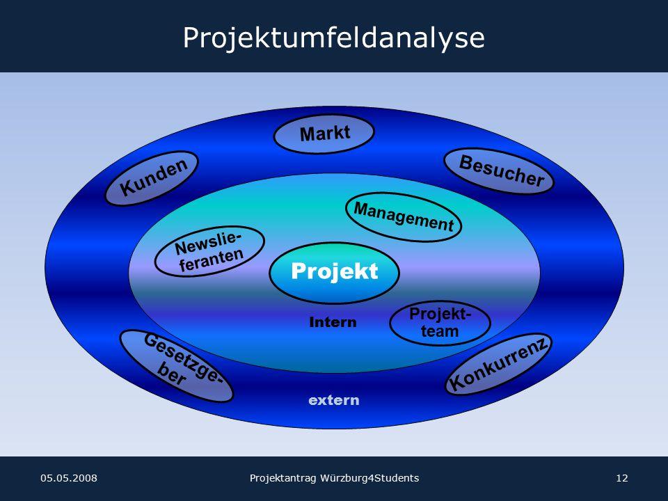 Projektumfeldanalyse Projektantrag Würzburg4Students1205.05.2008 Newslie- feranten Management Intern Projekt- team extern Markt Projekt Besucher Kunden Konkurrenz Gesetzge- ber