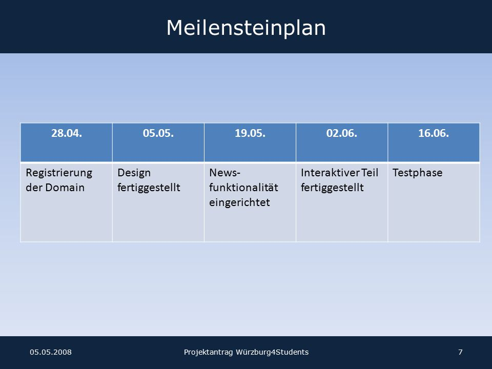 Projektziele Sach- & Kostenziele: – Gleichgewicht zwischen Einnahmen und Ausgaben nach erstem Jahr, bzw.