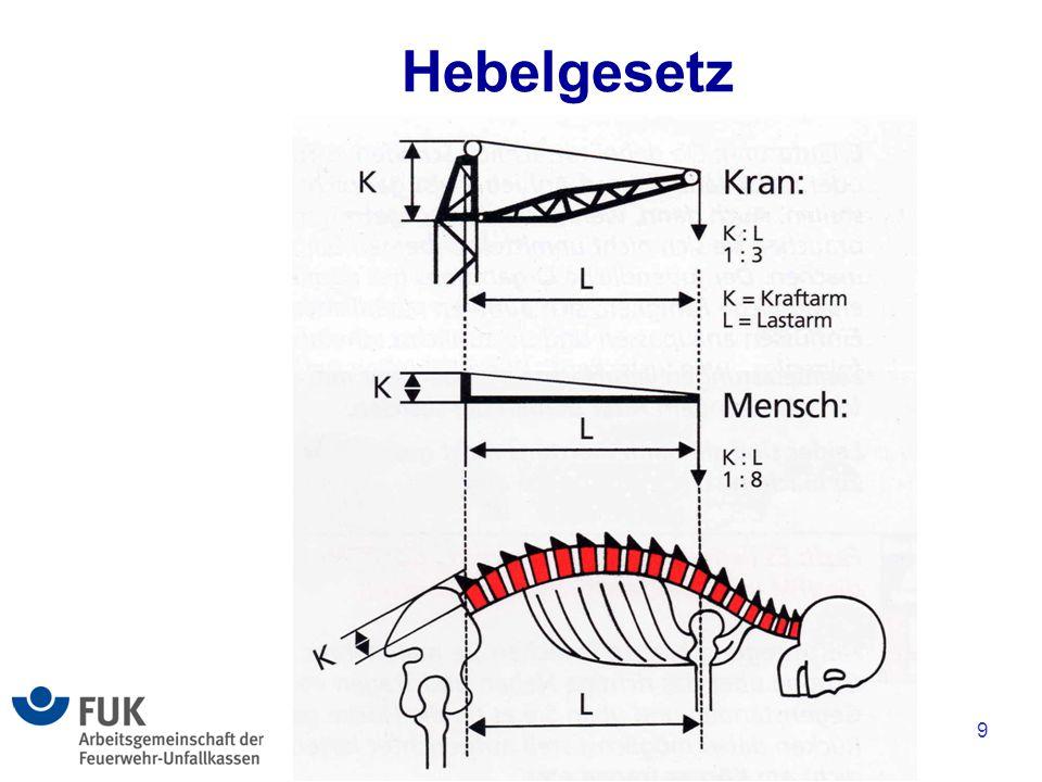 9 Hebelgesetz