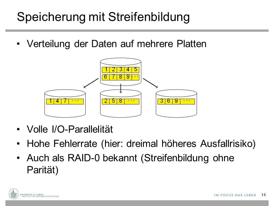 Speicherung mit Streifenbildung Verteilung der Daten auf mehrere Platten Volle I/O-Parallelität Hohe Fehlerrate (hier: dreimal höheres Ausfallrisiko) Auch als RAID-0 bekannt (Streifenbildung ohne Parität) 14