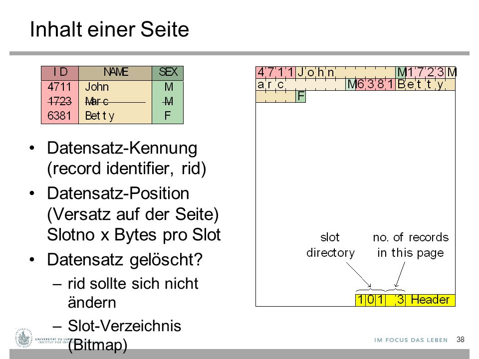 Inhalt einer Seite Datensatz-Kennung (record identifier, rid) Datensatz-Position (Versatz auf der Seite) Slotno x Bytes pro Slot Datensatz gelöscht.