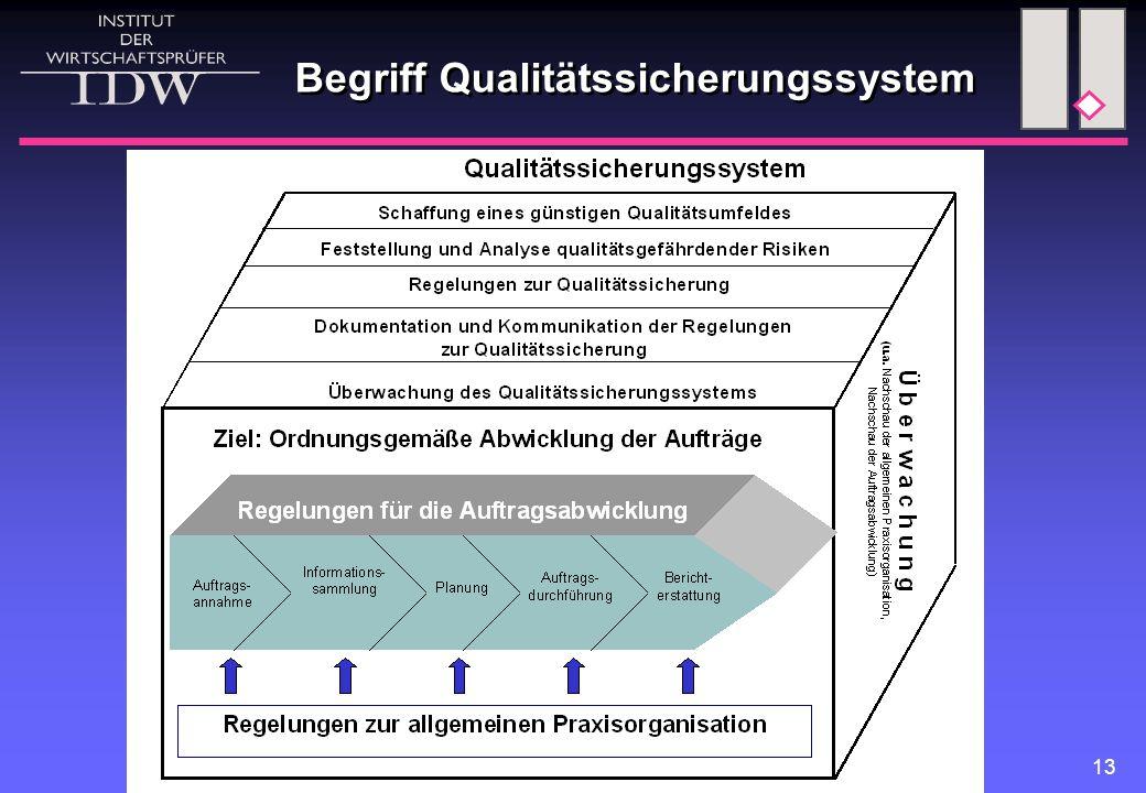 13 Begriff Qualitätssicherungssystem