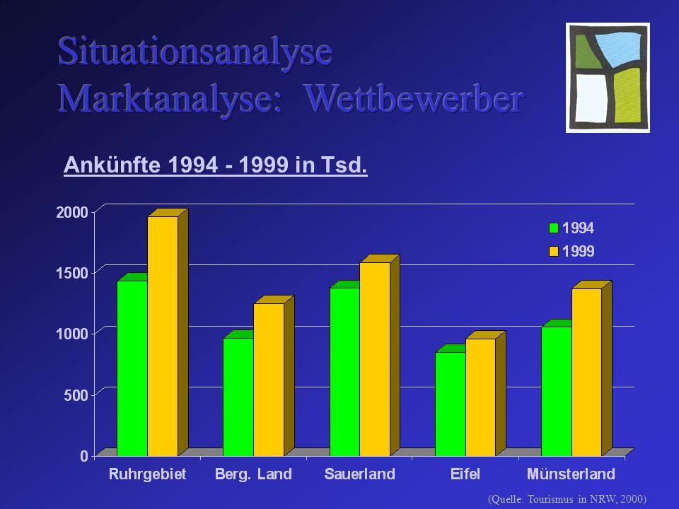 Ankünfte 1994 - 1999 in Tsd. (Quelle: Tourismus in NRW, 2000)