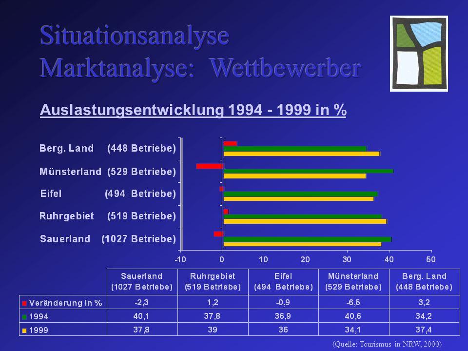Auslastungsentwicklung 1994 - 1999 in % (Quelle: Tourismus in NRW, 2000)