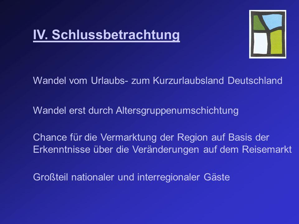 IV. Schlussbetrachtung Wandel vom Urlaubs- zum Kurzurlaubsland Deutschland Wandel erst durch Altersgruppenumschichtung Chance für die Vermarktung der