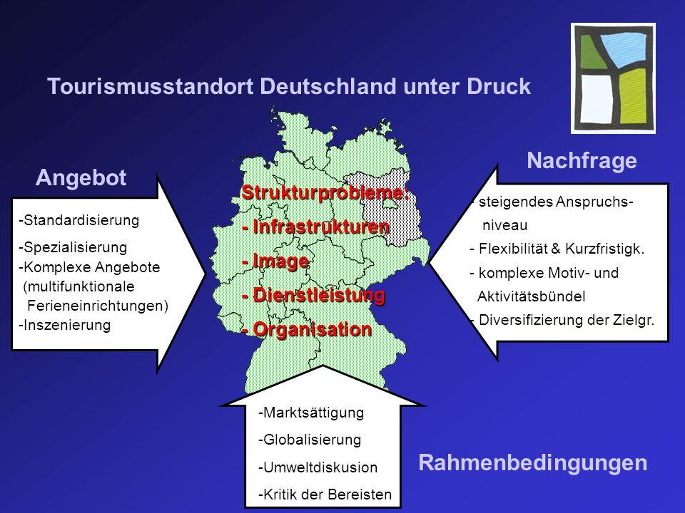 Strukturprobleme: - Infrastrukturen - Image - Dienstleistung - Organisation Tourismusstandort Deutschland unter Druck -Standardisierung -Spezialisierung -Komplexe Angebote (multifunktionale Ferieneinrichtungen) -Inszenierung Angebot - steigendes Anspruchs- niveau - Flexibilität & Kurzfristigk.