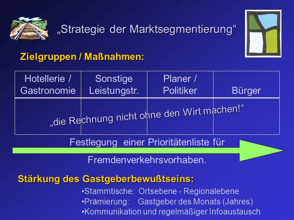 Zielgruppen / Maßnahmen: Stärkung des Gastgeberbewußtseins: Hotellerie / Gastronomie Sonstige Leistungstr.