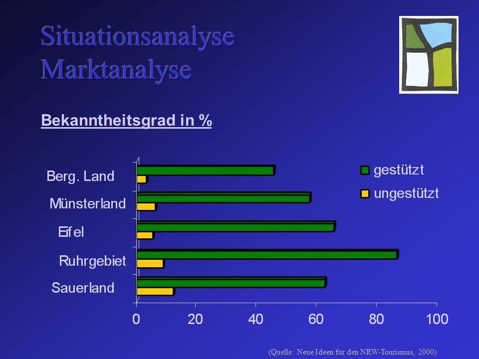 Bekanntheitsgrad in % (Quelle: Neue Ideen für den NRW-Tourismus, 2000)