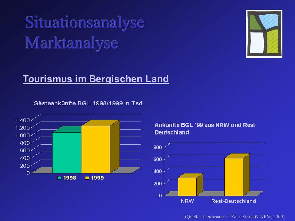 Tourismus im Bergischen Land (Quelle: Landesamt f. DV u. Statistik NRW, 2000)