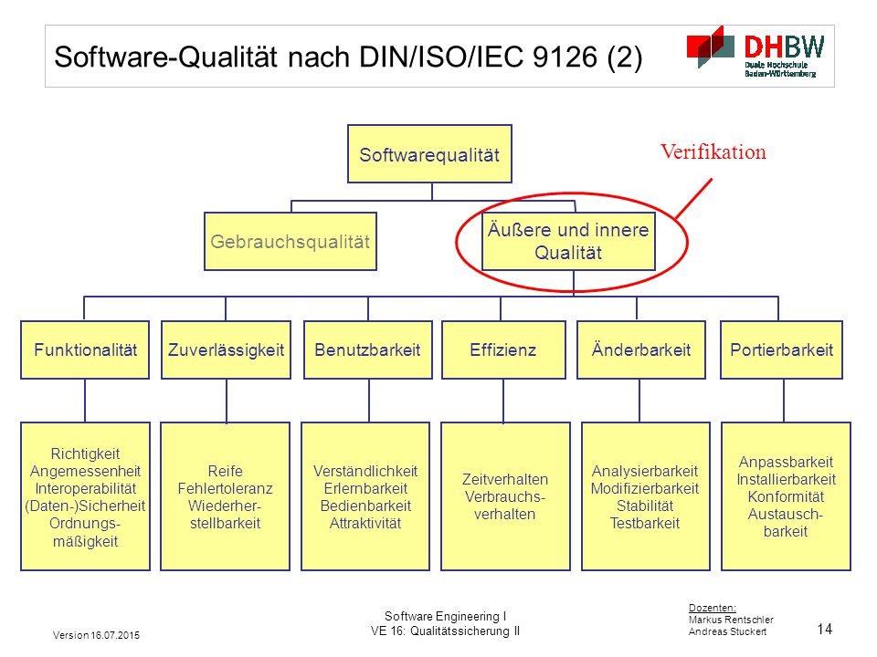 14 Dozenten: Markus Rentschler Andreas Stuckert Version 16.07.2015 Software Engineering I VE 16: Qualitätssicherung II Software-Qualität nach DIN/ISO/