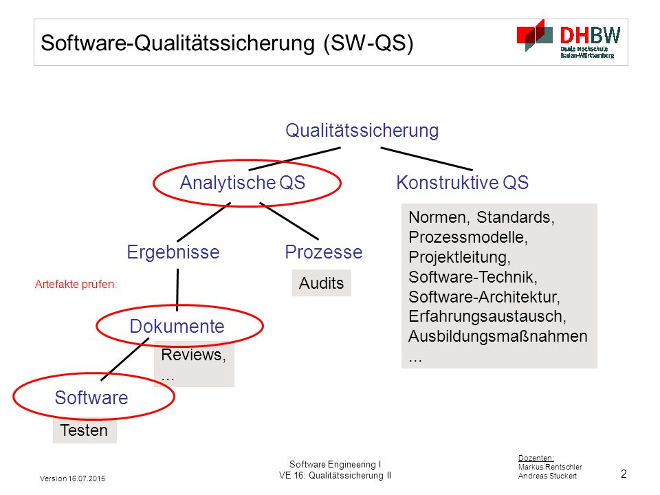 2 Dozenten: Markus Rentschler Andreas Stuckert Version 16.07.2015 Software Engineering I VE 16: Qualitätssicherung II Software-Qualitätssicherung (SW-