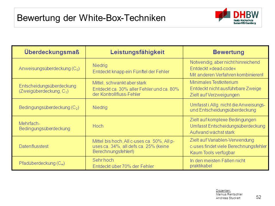 52 Dozenten: Markus Rentschler Andreas Stuckert Bewertung der White-Box-Techniken ÜberdeckungsmaßLeistungsfähigkeitBewertung Anweisungsüberdeckung (C