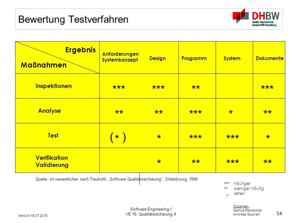 54 Dozenten: Markus Rentschler Andreas Stuckert Version 16.07.2015 Software Engineering I VE 16: Qualitätssicherung II *** ** * häufiger weniger häufi
