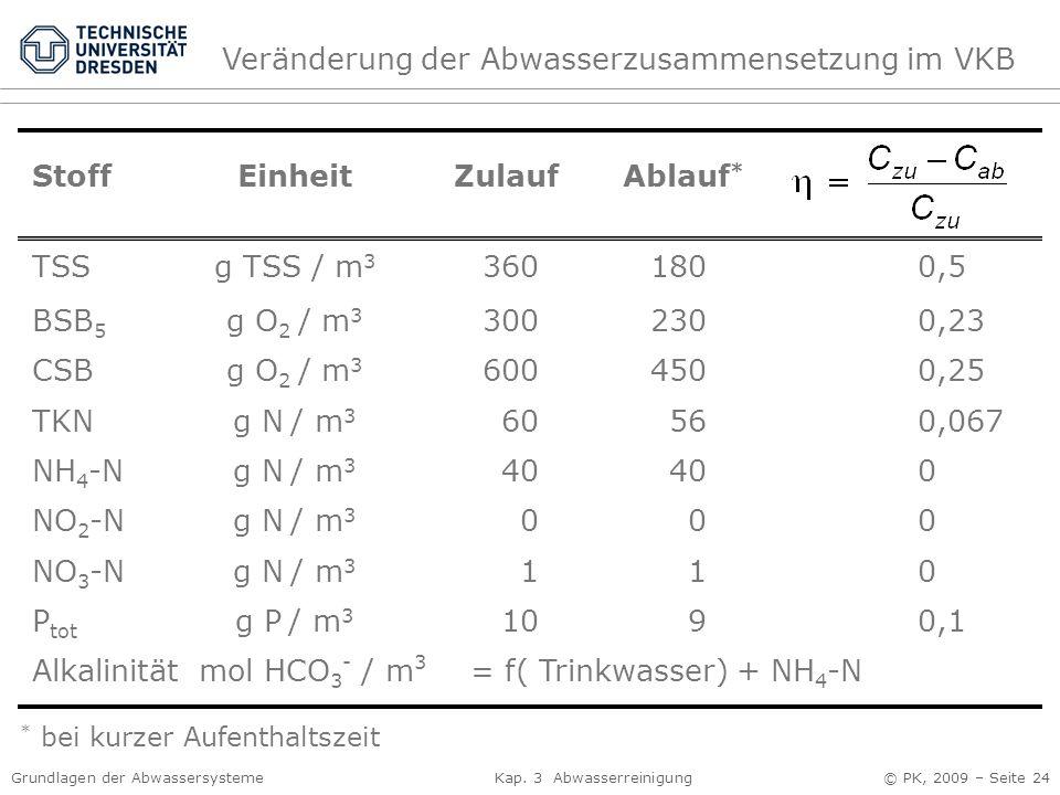 Grundlagen der Abwassersysteme Kap. 3 Abwasserreinigung © PK, 2009 – Seite 24 StoffEinheitZulaufAblauf * TSS BSB 5 CSB TKN NH 4 -N NO 2 -N NO 3 -N P t