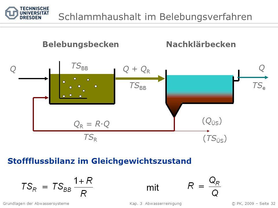 Grundlagen der Abwassersysteme Kap. 3 Abwasserreinigung © PK, 2009 – Seite 32 BelebungsbeckenNachklärbecken QQ + Q R TS BB Q TS e Q R = R·Q TS R (Q ÜS