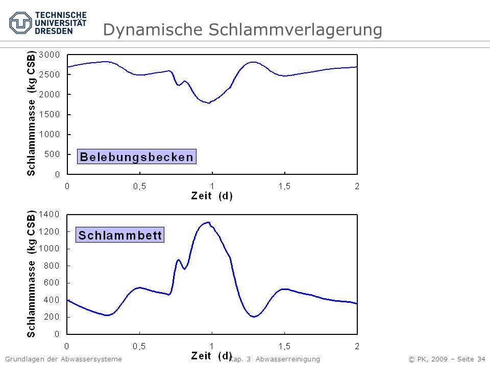 Grundlagen der Abwassersysteme Kap. 3 Abwasserreinigung © PK, 2009 – Seite 34 Dynamische Schlammverlagerung