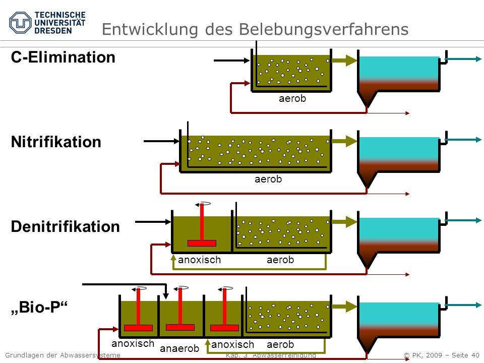 """Grundlagen der Abwassersysteme Kap. 3 Abwasserreinigung © PK, 2009 – Seite 40 aerob C-Elimination Nitrifikation Denitrifikation """"Bio-P"""" aerob anaerob"""