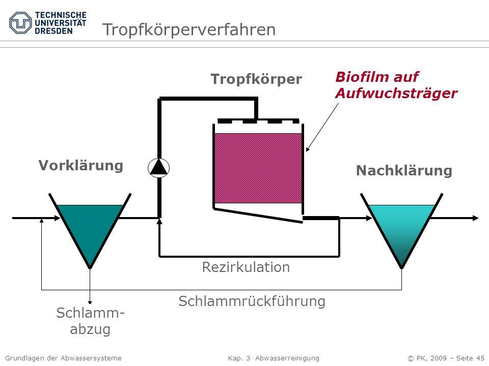 Grundlagen der Abwassersysteme Kap. 3 Abwasserreinigung © PK, 2009 – Seite 45 Vorklärung Tropfkörper Nachklärung Rezirkulation Schlammrückführung Schl