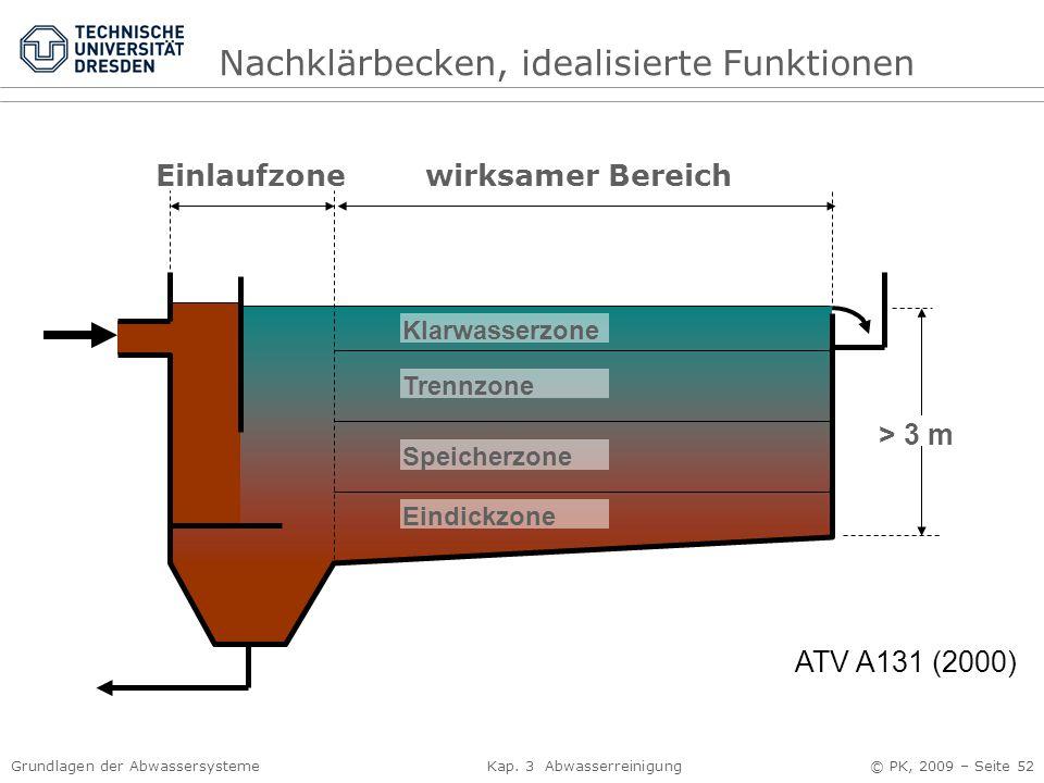 Grundlagen der Abwassersysteme Kap. 3 Abwasserreinigung © PK, 2009 – Seite 52 Klarwasserzone Trennzone Speicherzone Eindickzone Einlaufzonewirksamer B