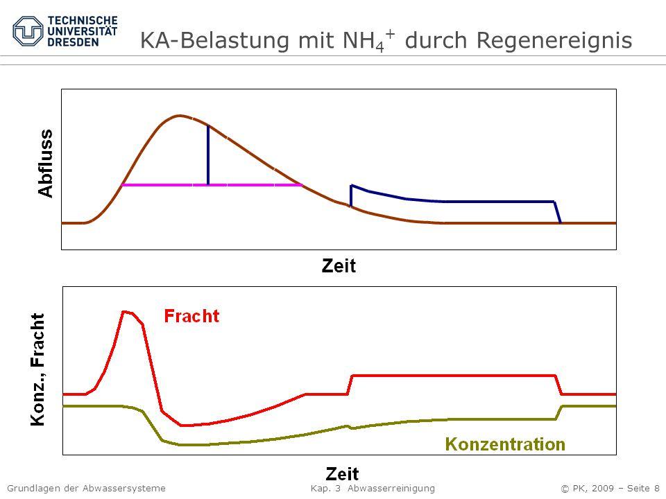 Grundlagen der Abwassersysteme Kap. 3 Abwasserreinigung © PK, 2009 – Seite 8 Zeit Abfluss KA-Belastung mit NH 4 + durch Regenereignis