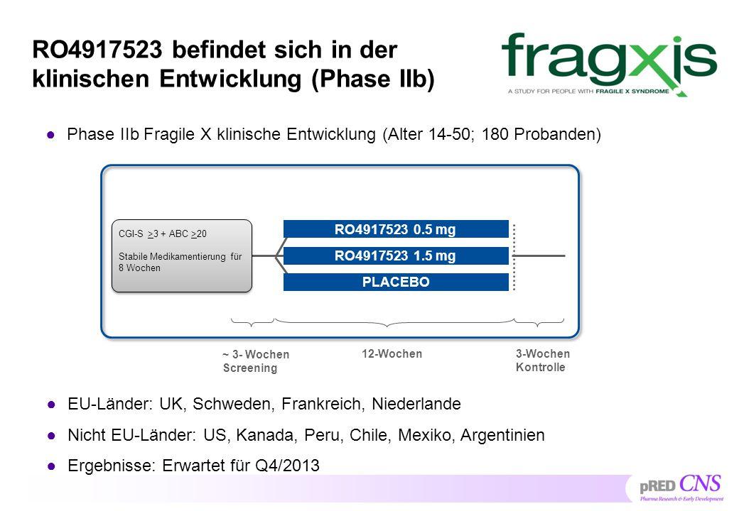 Medikamente in der klinischen Entwicklung für das Fragile X Syndrom Roche Novartis NeuropharmSeaside Code RO4917523AFQ056Fenobam STX107Arbaclofen Struktur Phase IIb II/III I IIII Dosierung 1 X 0.5-1.5mg2 X 25-100 mg100 mg*nicht publiziert3 X 10 mg** lang (1 dose/day) kurz (  1  pro Tag) nicht publiziert kurz Indikation Depression, Fragile X LID-PD, Fragile X, Huntington Fragile X Fragile X, Autismus Bemerkun g ----- ------ Entwicklung gestoppt ----------- mGlu5 AntagonistenGABA-B Agonist nicht publiziert * Höchste getestete Dosis in einer Single Dose Studie ** Standard Dosierung